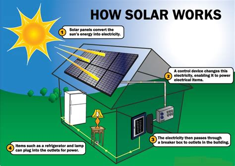 convert home to solar how solar pv works green energy africa