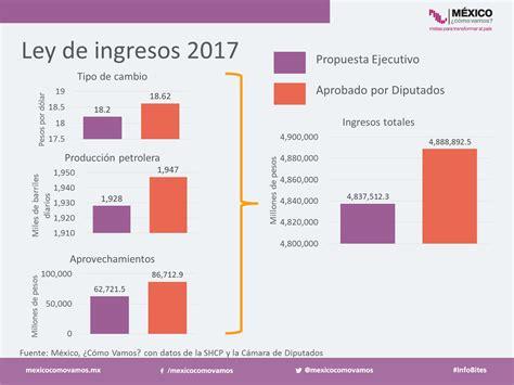 ingresos exentos de agricultores 2016 estirando la liga del presupuesto para 2017