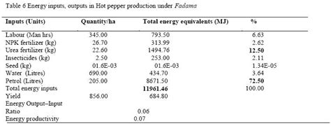 energy use pattern in nigeria energy use pattern in vegetable production under fadama in