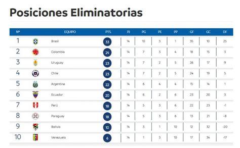 eliminatorias mira la tabla de posiciones rumbo a mundial