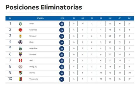 tabla mundial 2018 eliminatorias mira la tabla de posiciones rumbo a mundial
