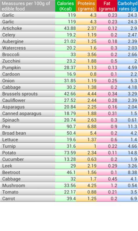 app calorie alimenti calorie tables apk apk for android