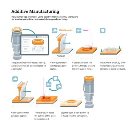 from additive manufacturing to 3d 4d printing 1 from concepts to achievements books additive manufacturing facts and forecasts industry