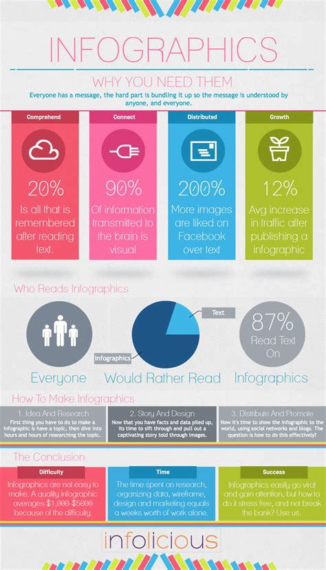 layout for infographic infographics why you need them james attorney marketing