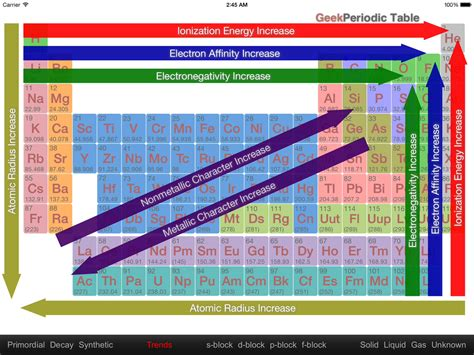printable periodic table trends periodic table trends graphic chemistry physics