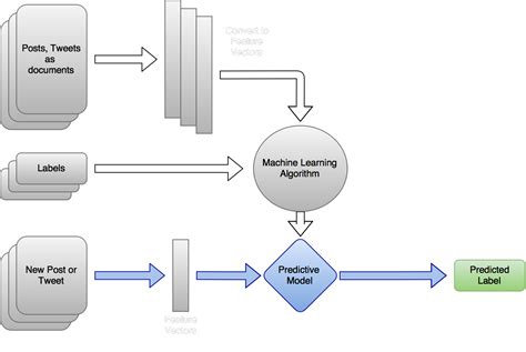 machine learning diagram welcome to the lmu cmsi 401 presentations for fall 2015