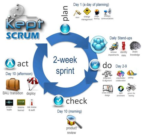 get hired as scrum master guide for agile seekers and hiring them books kept scrum sprint glance project management
