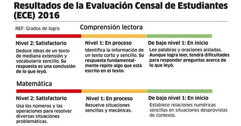 resultado de la evaluacion para contrata docente 2016 download pdf resultados de la evaluaci 243 n censal de estudiantes ece