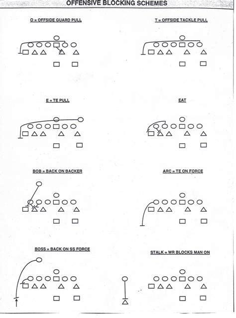 3 technique block destruction vs run blocking schemes defensive line technique