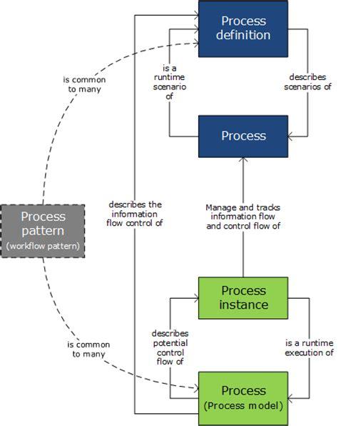 pattern approval definition bpm professional process process model process instance