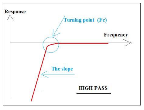 high pass filter slope high pass filter slope 28 images kenseibert audio projects eli5 request subtractive