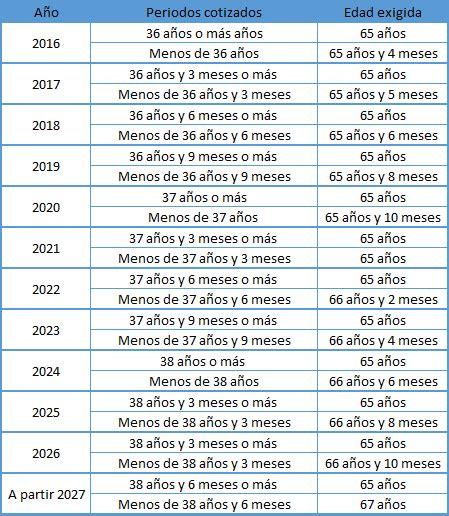 autnomos 2016 jubilacion minima pensi 243 n aut 243 nomos requisitos edad m 237 nima y trucos para