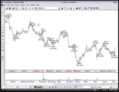stock pattern analysis software stock options analysis dubai candlestick patterns forex