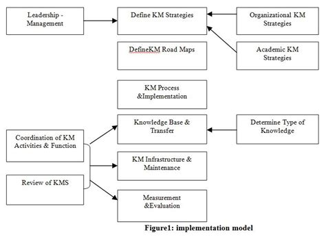 Performance Measuring And System For Implementing Strategy 1ed design the implementation of knowledge management system