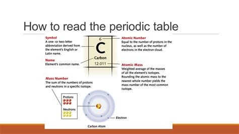How To Read Periodic Table by Neurobiology Of Mental Illness