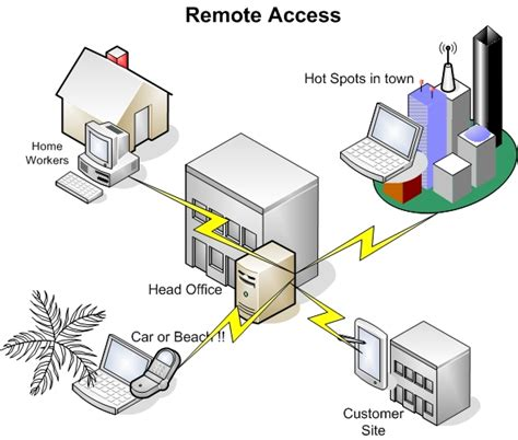 Home Network Design With Remote Access | 91 home network design with remote access gallery of
