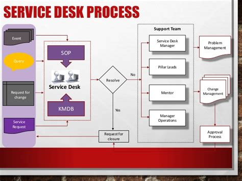 Help Desk Plan plans to build service desk improvement plans pdf plans
