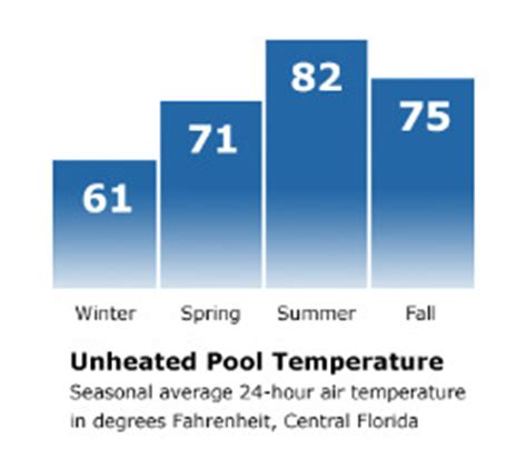 what is a comfortable water temperature for swimming solar pool heating everything 4 pools and solar