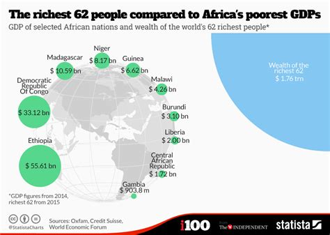 chart the richest 62 compared to africa s poorest gdps statista