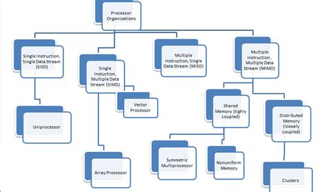 Computer Organization And Architecture 10ed computer organization architecture parallel processing