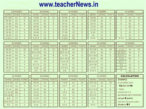 grading pattern of cce cce model lesson plan for physical science