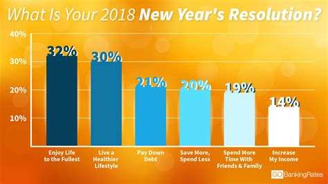 chart the most common new year s resolutions for 2018 most popular new year s resolutions 28 images your new