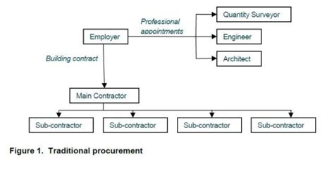 design and build procurement process uk procurement options for your middle east project