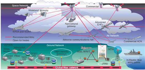 Global Mobile Satellite Communications Theory everything we need