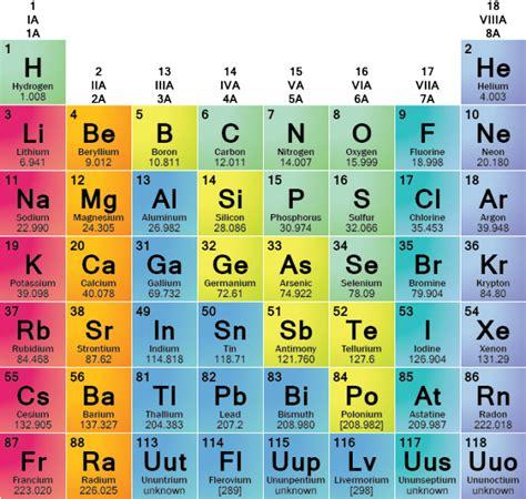 los alamos periodic table los alamos periodic table heavy element 117