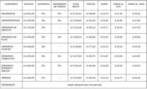sueldos servicio domestico 2016 escala salarial servicio domstico autos post