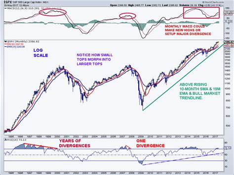 my heartstring market before during what major stock market tops look like see it market