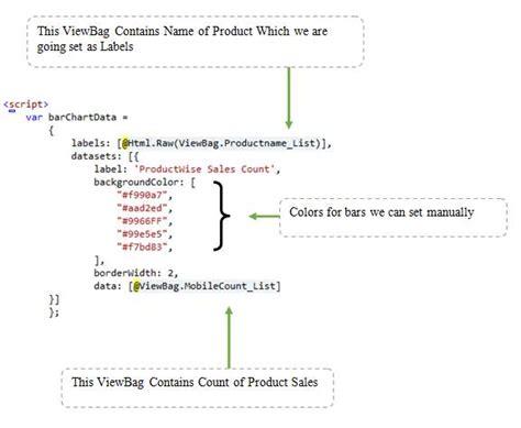 mvc layout null not working create free charts using chart js in asp net mvc