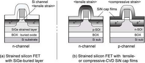 sige and si strained layer epitaxy for silicon heterostructure devices books dimension increase in metal oxide semiconductor memories