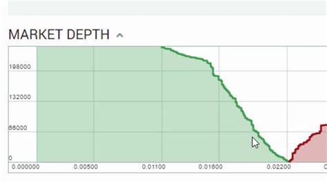 bitcoin xbte bitcoin depth chart