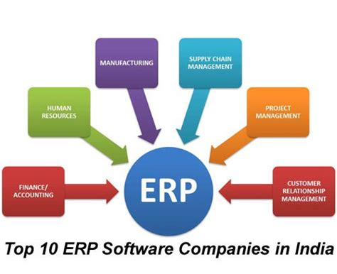 best free erp top 10 best erp software companies in india most popular