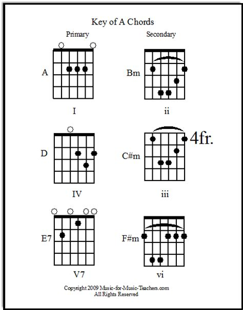 guitar guitar chords of walang iba guitar chords of guitar guitar chords gitara guitar chords gitara