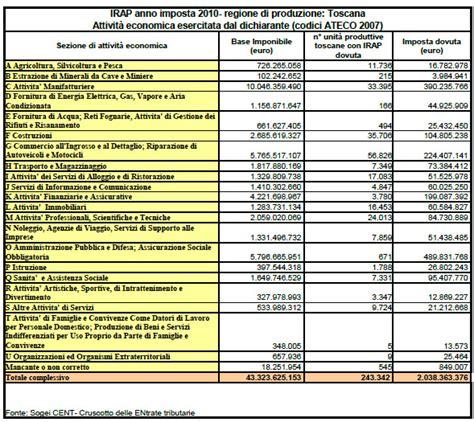 dati giuridica irap dati 2010 per natura giuridica attivit 224 economica e