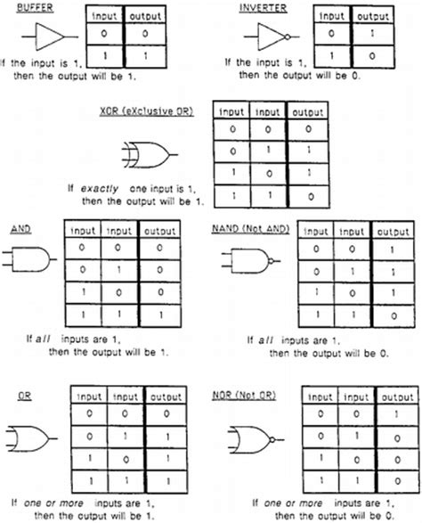 logic gates truth logic gates diagrams eee electrical concepts