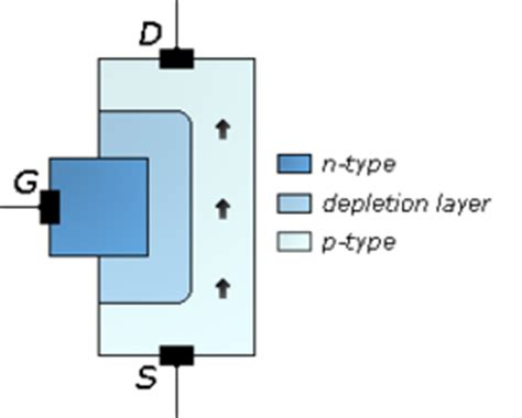 fet transistor pinch jfet