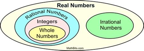 venn diagram of rational and irrational numbers rational and irrational numbers mathbitsnotebook a1