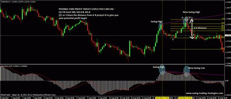 swing trading systems macd swing trading system easy forex system to follow