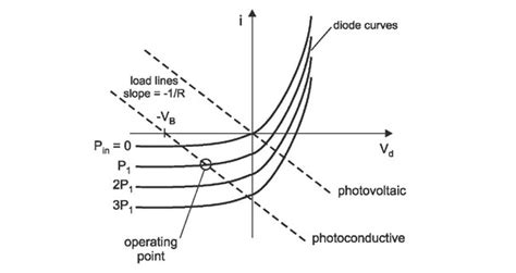 photodiode iv curve pn junction light levels affecting iv for a diode electrical engineering stack exchange