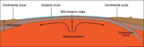 sea floor spreading labeled diagram seafloor spreading lesson 0077 tqa explorer