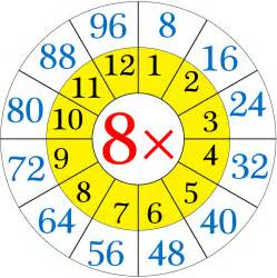 Table Of 8 Multiplication Table Of 8 Read And Write The Table Of 8