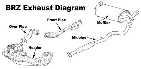 car exhaust system diagram brz exhaust diagram auto frs parts