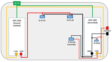 Home Layouts how to wiring layouts for ridgid cases