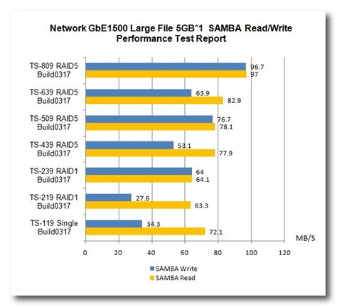 performance test samba ftp performance test report qnapedia