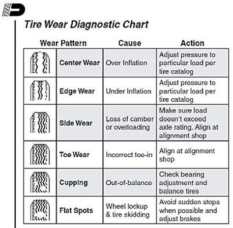 why do boat trailer tires wear on the inside trailer parts blog trailer tire wear chart