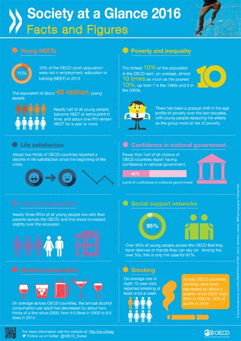 new year facts and figures society at a glance 2016 oecd social indicators en oecd