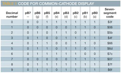 7 Segment Display Table by Look Up Table Eliminates The Need For An Ic Edn